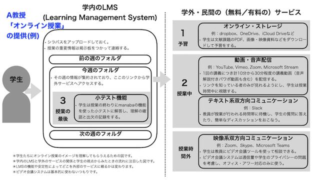 学内システム と 既存システムの利用  例.jpg