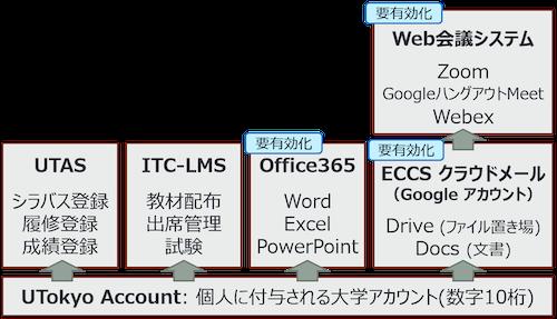 東大 service-overview.png